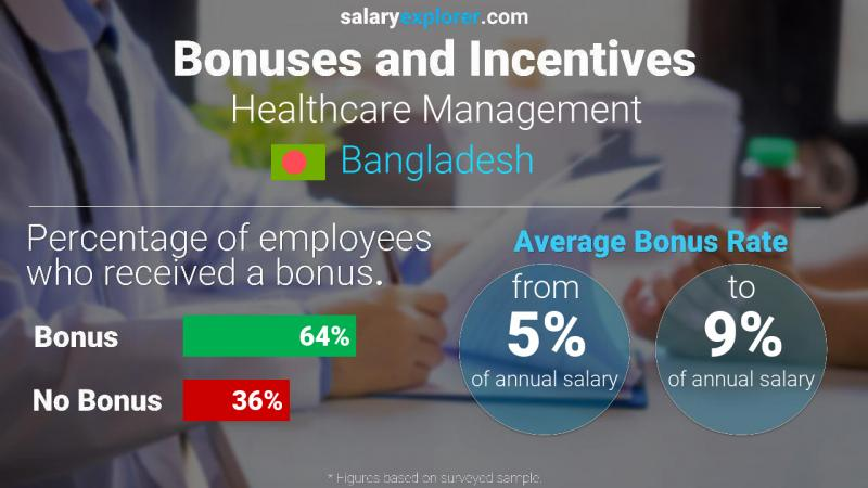 Annual Salary Bonus Rate Bangladesh Healthcare Management