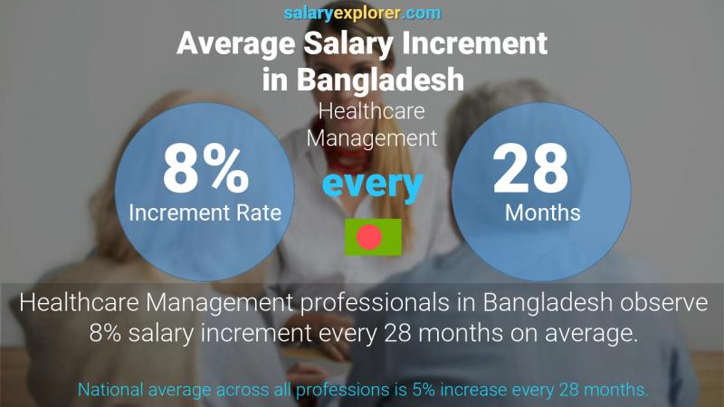 Annual Salary Increment Rate Bangladesh Healthcare Management