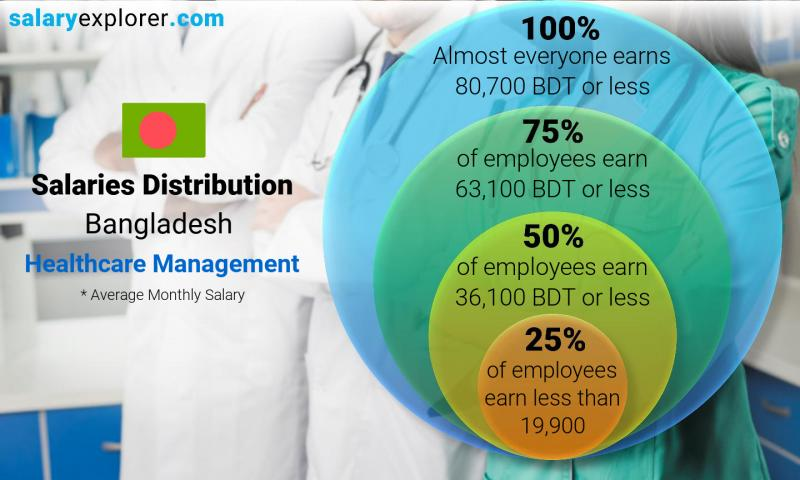 Median and salary distribution monthly Bangladesh Healthcare Management