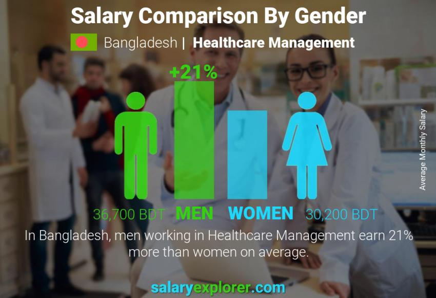 Salary comparison by gender monthly Bangladesh Healthcare Management