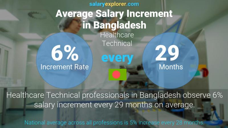 Annual Salary Increment Rate Bangladesh Healthcare Technical
