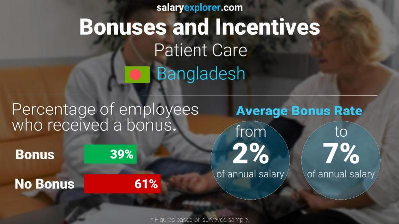 Annual Salary Bonus Rate Bangladesh Patient Care