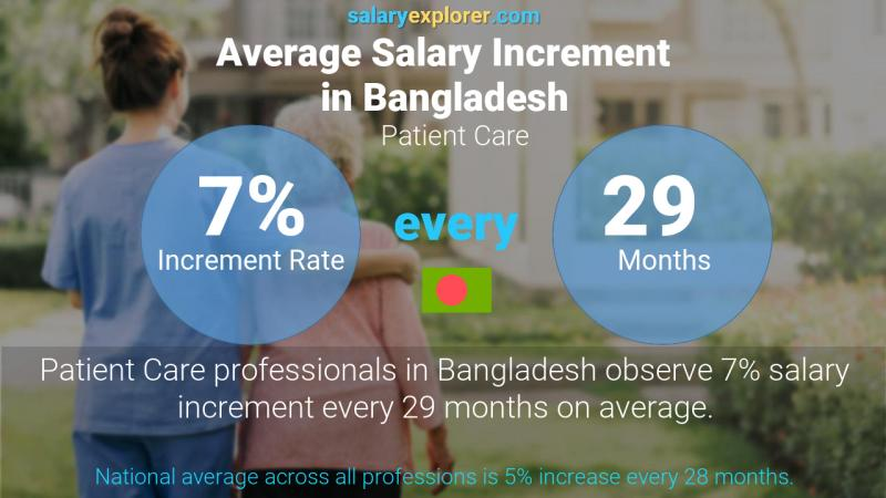 Annual Salary Increment Rate Bangladesh Patient Care