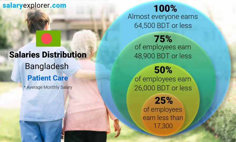 Median and salary distribution monthly Bangladesh Patient Care