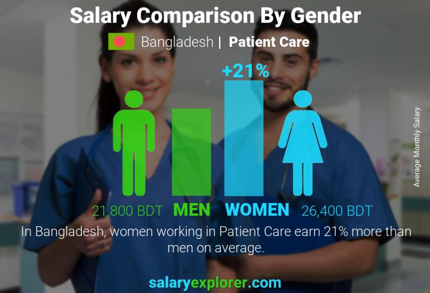 Salary comparison by gender monthly Bangladesh Patient Care