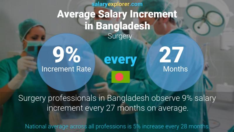 Annual Salary Increment Rate Bangladesh Surgery
