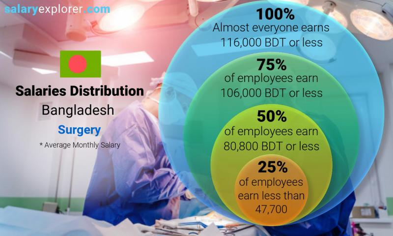 Median and salary distribution monthly Bangladesh Surgery