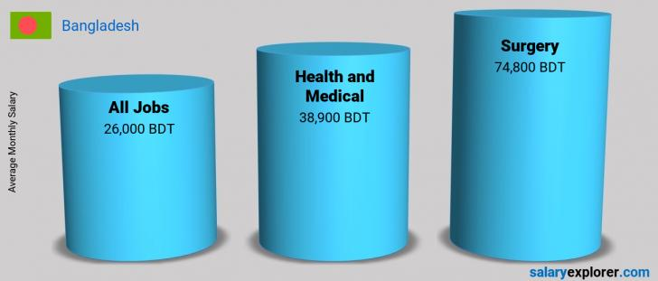 Salary Comparison Between Surgery and Health and Medical monthly Bangladesh