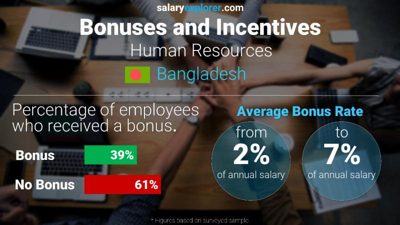 Annual Salary Bonus Rate Bangladesh Human Resources