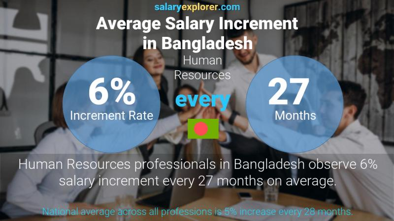 Annual Salary Increment Rate Bangladesh Human Resources