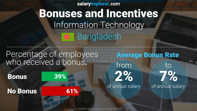 Annual Salary Bonus Rate Bangladesh Information Technology