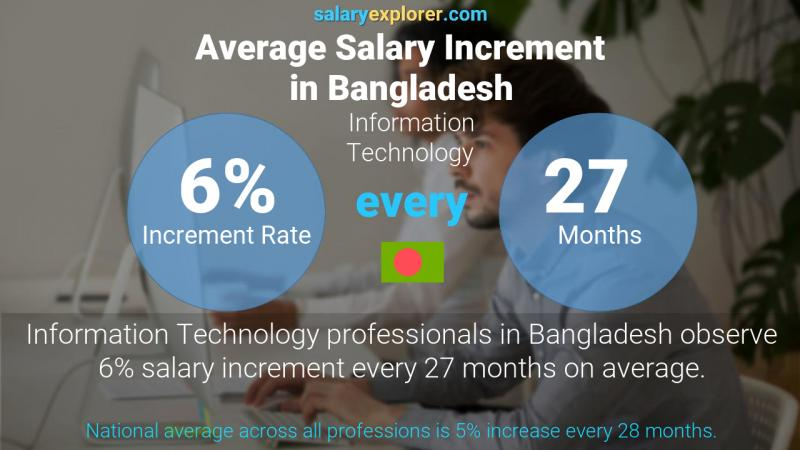 Annual Salary Increment Rate Bangladesh Information Technology