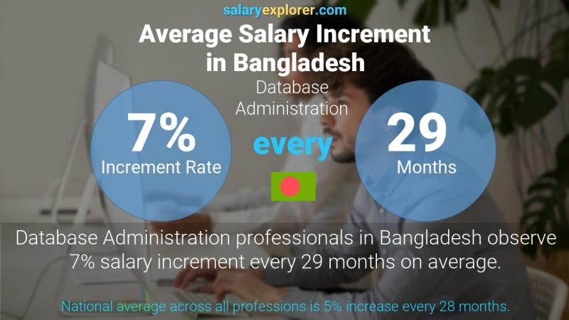 Annual Salary Increment Rate Bangladesh Database Administration