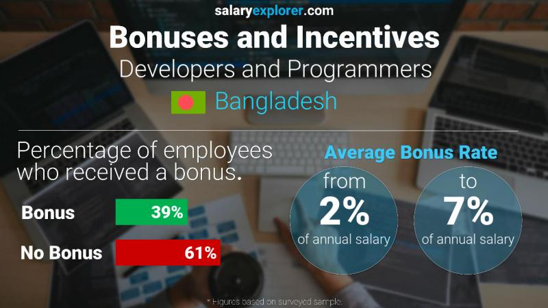 Annual Salary Bonus Rate Bangladesh Developers and Programmers