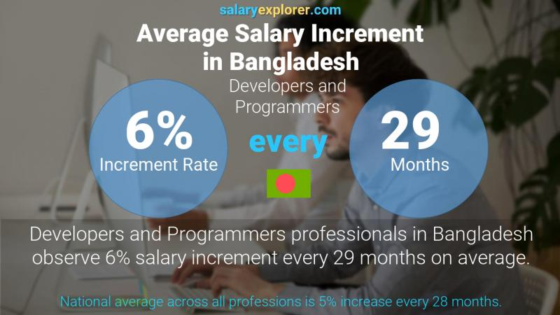 Annual Salary Increment Rate Bangladesh Developers and Programmers