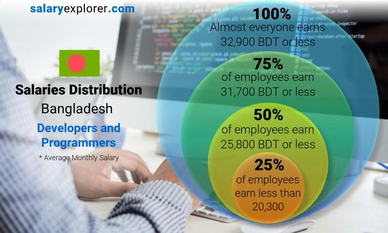 Median and salary distribution monthly Bangladesh Developers and Programmers