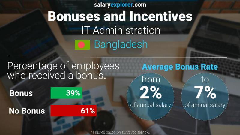 Annual Salary Bonus Rate Bangladesh IT Administration