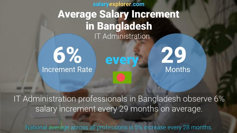 Annual Salary Increment Rate Bangladesh IT Administration