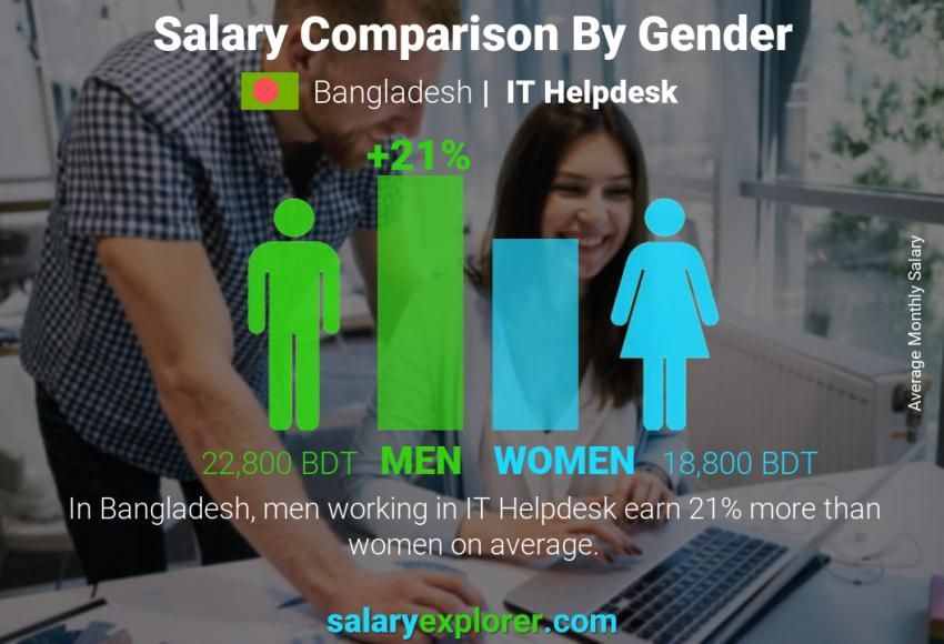 Salary comparison by gender monthly Bangladesh IT Helpdesk