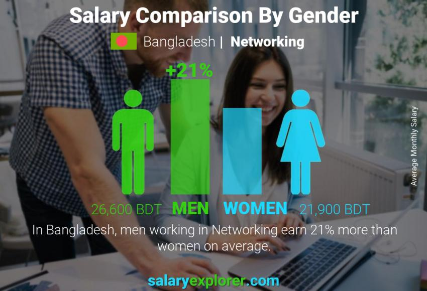 Salary comparison by gender monthly Bangladesh Networking