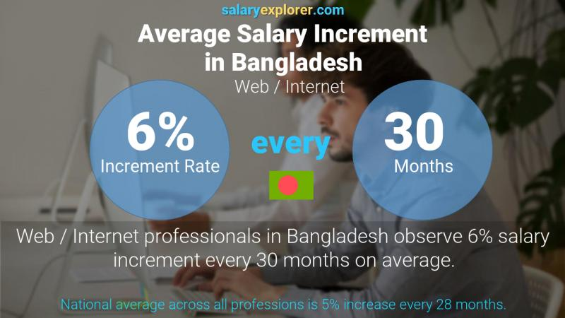 Annual Salary Increment Rate Bangladesh Web / Internet