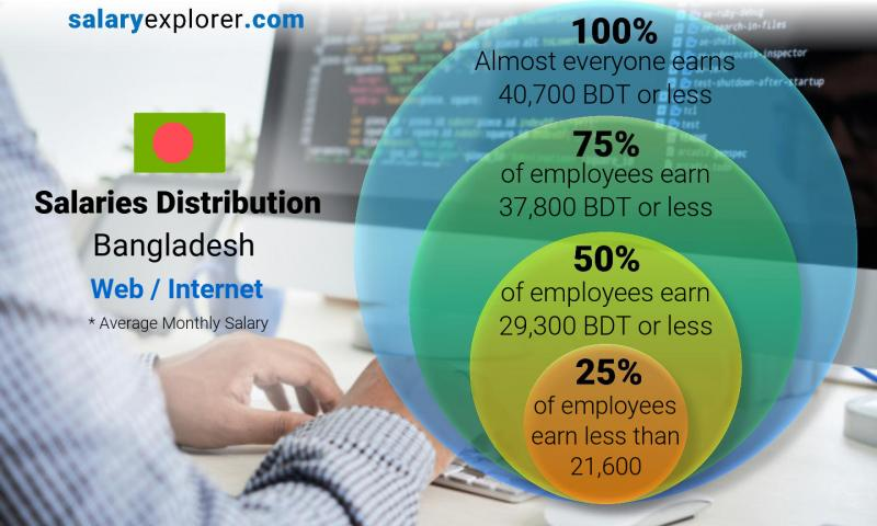 Median and salary distribution monthly Bangladesh Web / Internet