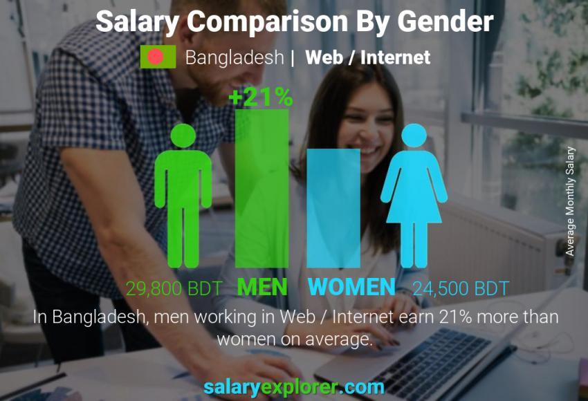 Salary comparison by gender monthly Bangladesh Web / Internet