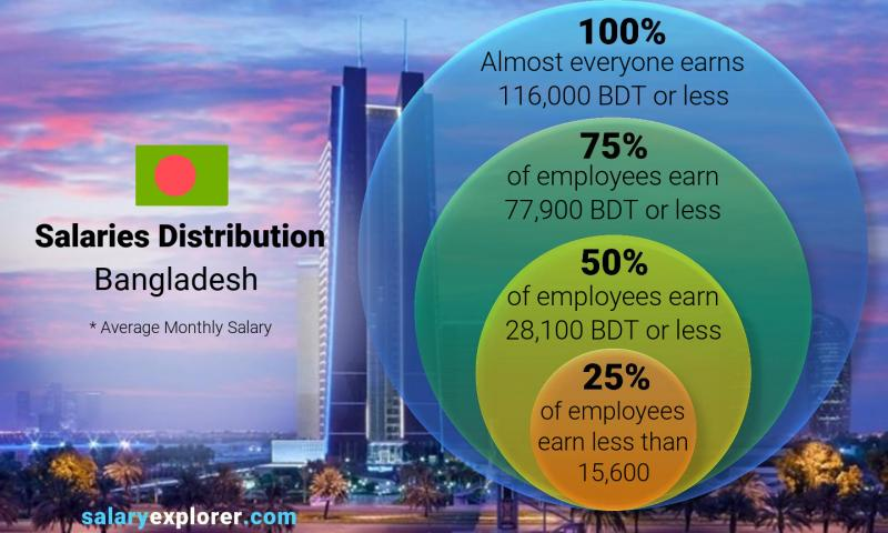 Median and salary distribution monthly Bangladesh
