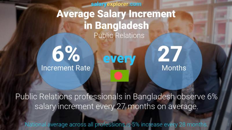 Annual Salary Increment Rate Bangladesh Public Relations
