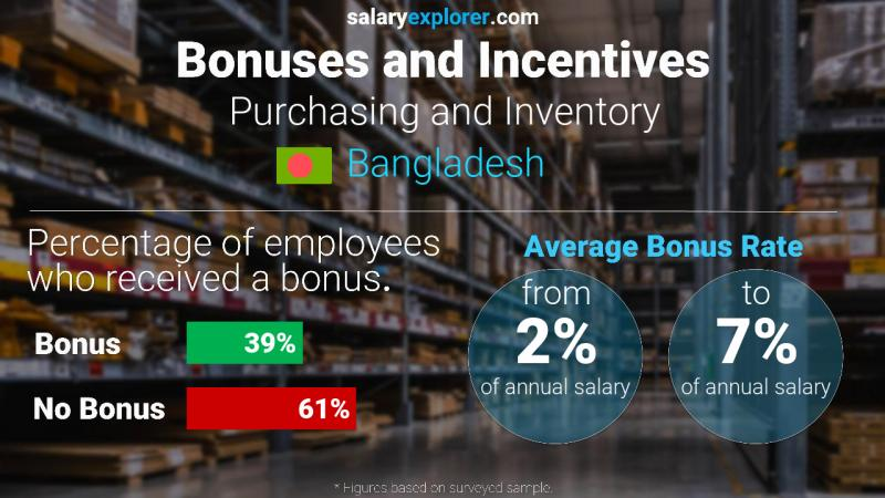 Annual Salary Bonus Rate Bangladesh Purchasing and Inventory