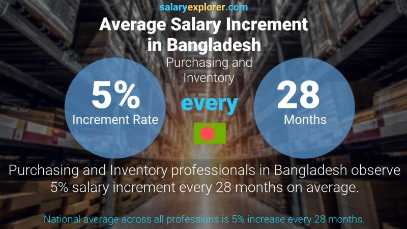 Annual Salary Increment Rate Bangladesh Purchasing and Inventory