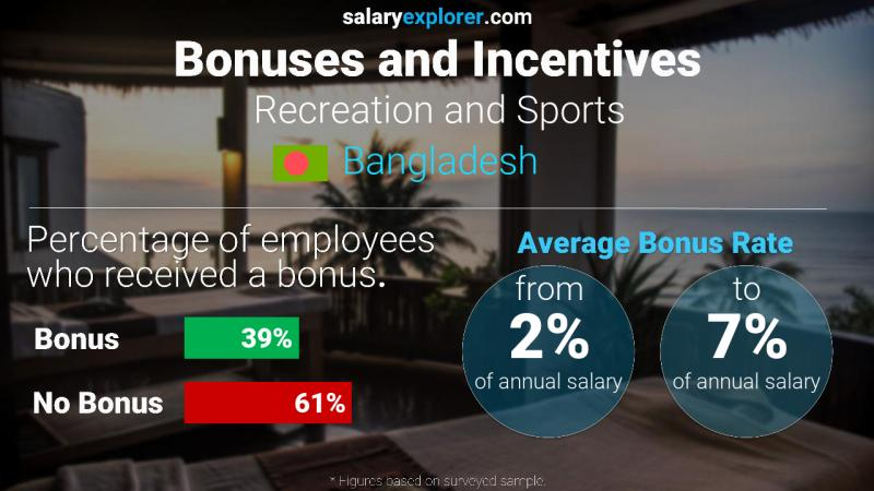 Annual Salary Bonus Rate Bangladesh Recreation and Sports