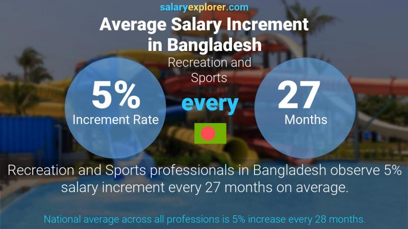 Annual Salary Increment Rate Bangladesh Recreation and Sports