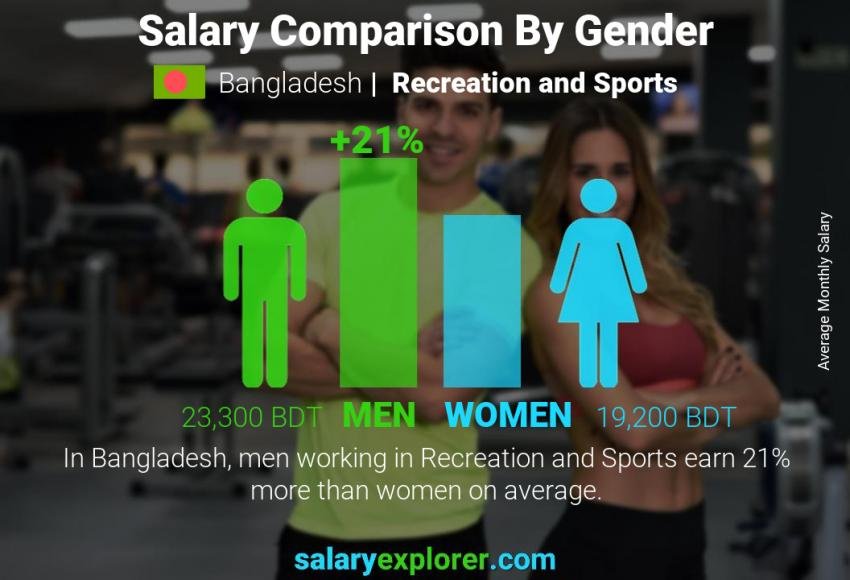 Salary comparison by gender monthly Bangladesh Recreation and Sports
