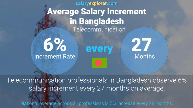 Annual Salary Increment Rate Bangladesh Telecommunication