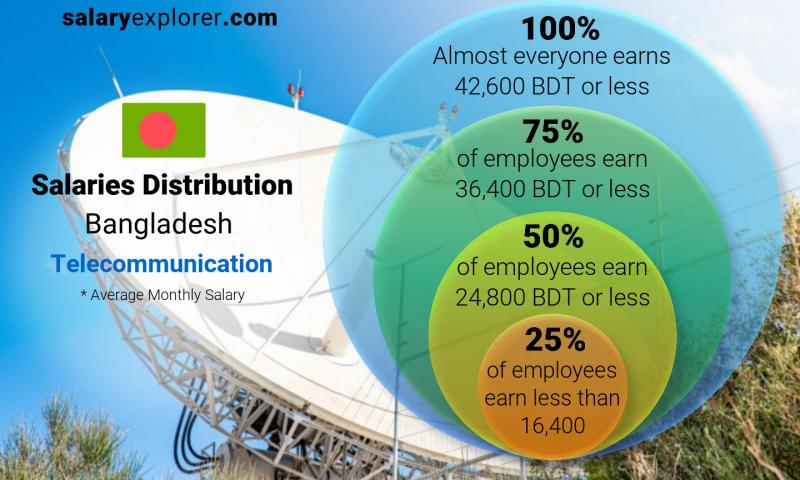 Median and salary distribution monthly Bangladesh Telecommunication