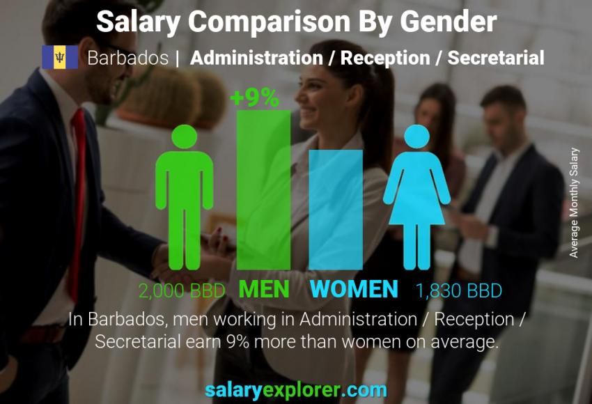 Salary comparison by gender monthly Barbados Administration / Reception / Secretarial