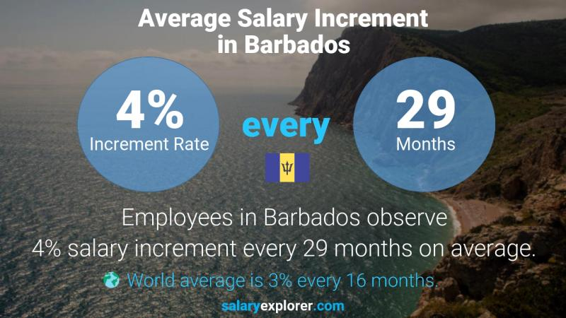 Annual Salary Increment Rate Barbados