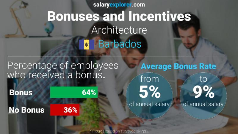 Annual Salary Bonus Rate Barbados Architecture