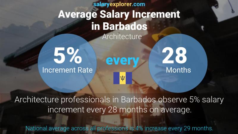 Annual Salary Increment Rate Barbados Architecture