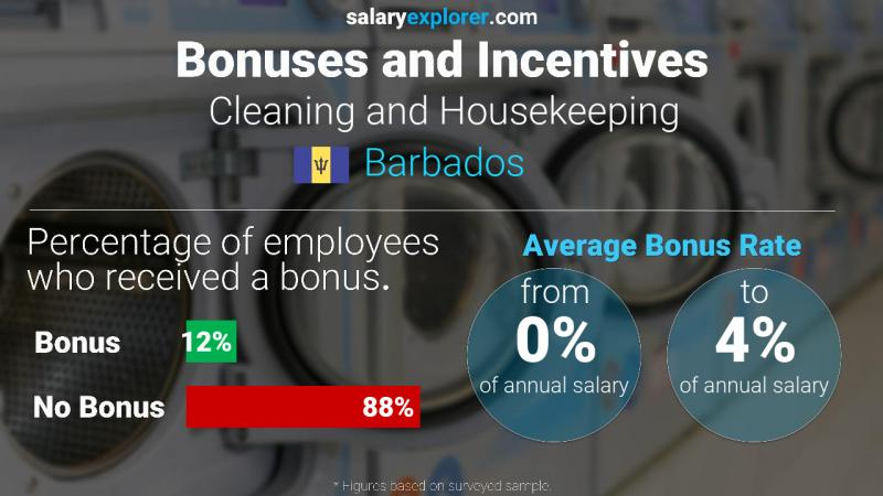 Annual Salary Bonus Rate Barbados Cleaning and Housekeeping