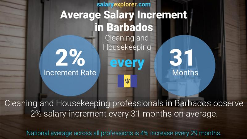 Annual Salary Increment Rate Barbados Cleaning and Housekeeping