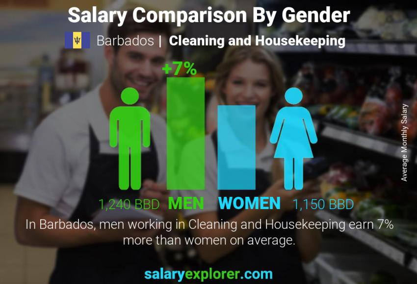 Salary comparison by gender monthly Barbados Cleaning and Housekeeping