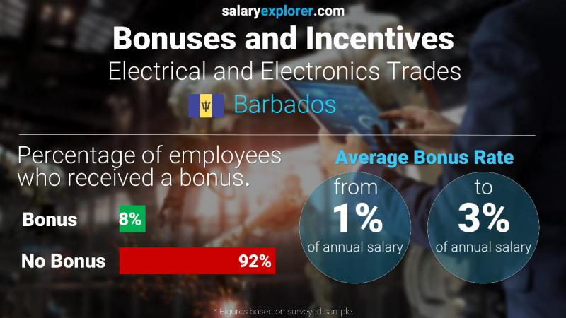 Annual Salary Bonus Rate Barbados Electrical and Electronics Trades