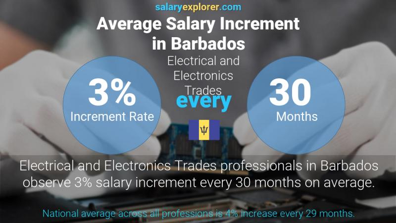 Annual Salary Increment Rate Barbados Electrical and Electronics Trades