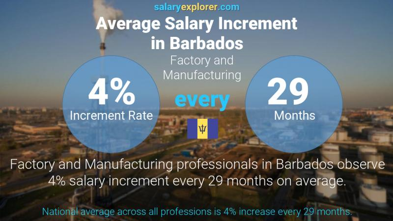 Annual Salary Increment Rate Barbados Factory and Manufacturing