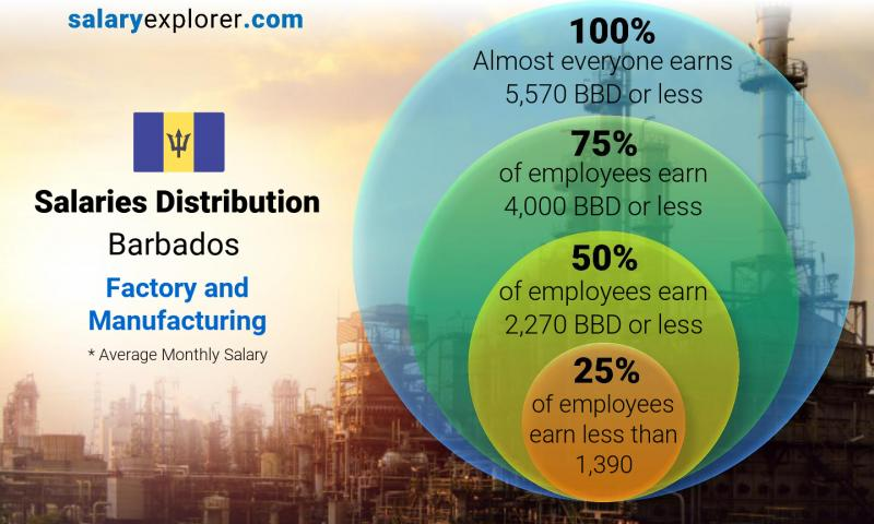 Median and salary distribution monthly Barbados Factory and Manufacturing