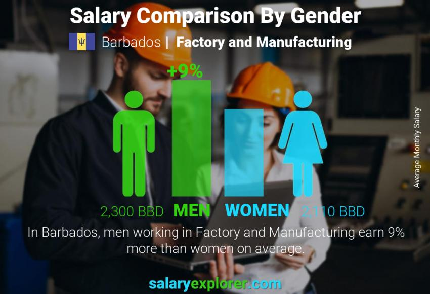 Salary comparison by gender monthly Barbados Factory and Manufacturing