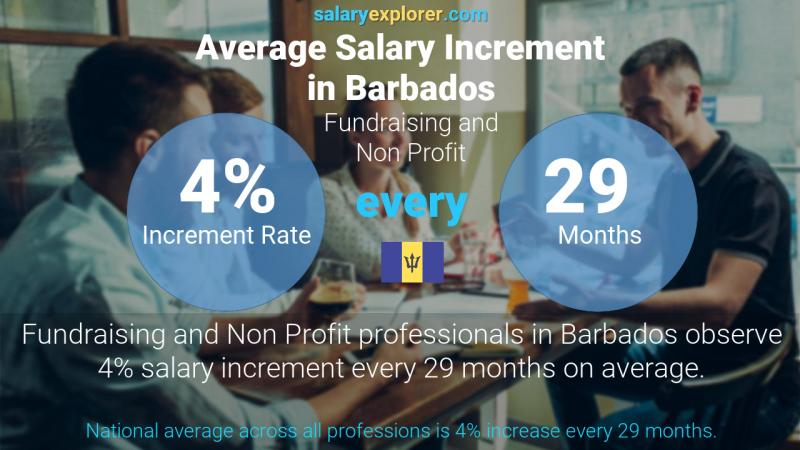 Annual Salary Increment Rate Barbados Fundraising and Non Profit
