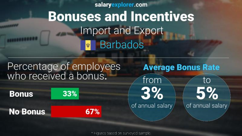 Annual Salary Bonus Rate Barbados Import and Export